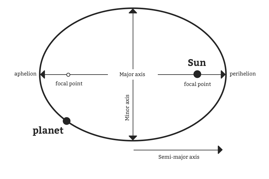 Illustration showing aphelion, focal point, minor axis, major axis, Sun, perihelion, planet, and semi-major axis.
